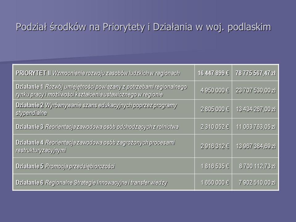 PRIORYTET III Rozwój lokalny 28 026 643 € 134 230 803,98 zł Działanie 1 Obszary wiejskie 14 685 600 € 70 335 212,64 zł Działanie 2 Obszary podlegające restrukturyzacji 4 090 434 € 19 590 724,60 zł Działanie 3 Zdegradowane obszary miejskie, poprzemysłowe i powojskowe 2 182 400 € 10 452 386,56 zł Działanie 4 Mikroprzedsiębiorstwa 2 976 208 € 14 254 250,59 zł Działanie 5 Lokalna infrastruktura społeczna 4 092 000 € 19 598 224,80 zł Podział środków na Priorytety i Działania w woj.