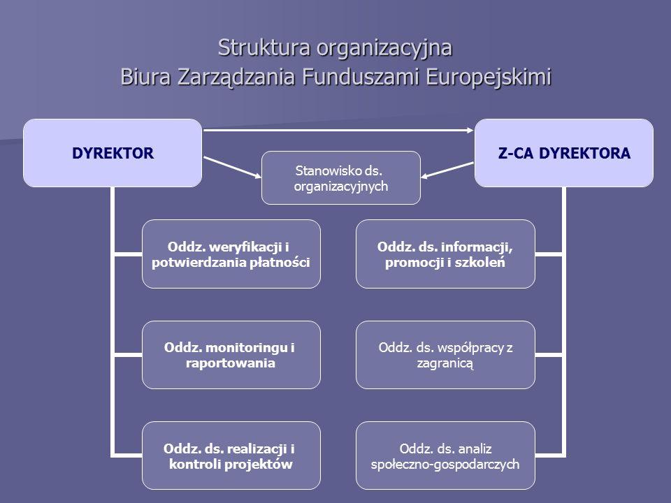 Struktura organizacyjna Biura Zarządzania Funduszami Europejskimi Stanowisko ds. organizacyjnych