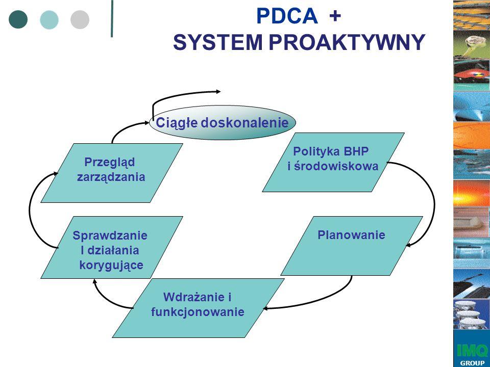 GROUP Polityka BHP i środowiskowa Planowanie Wdrażanie i funkcjonowanie Sprawdzanie I działania korygujące Przegląd zarządzania Ciągłe doskonalenie PDCA + SYSTEM PROAKTYWNY
