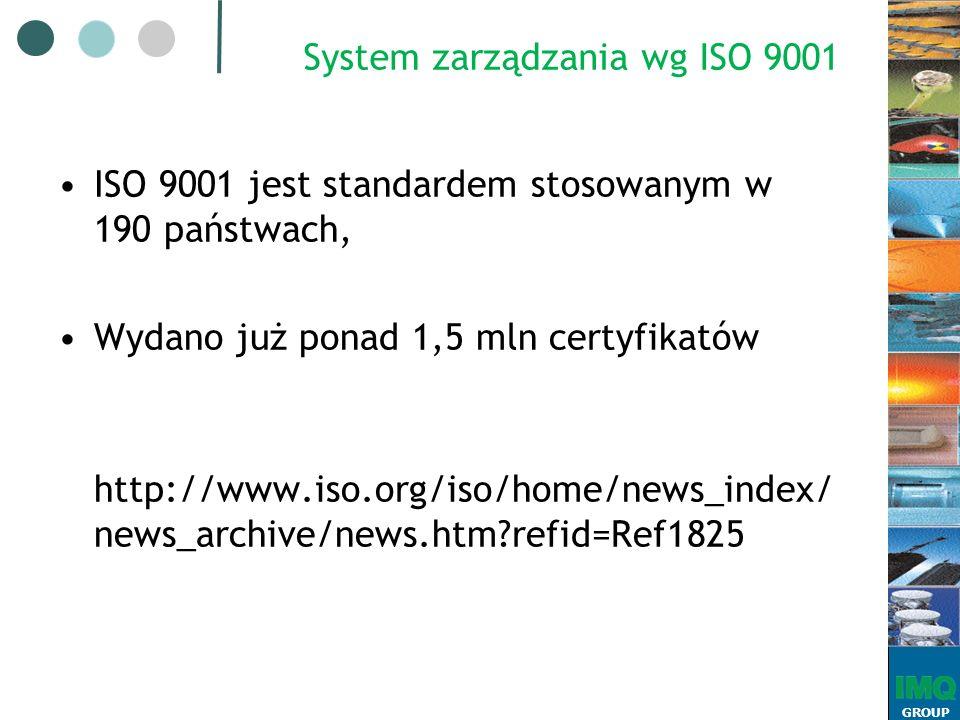 GROUP System zarządzania wg ISO 9001 ISO 9001 jest standardem stosowanym w 190 państwach, Wydano już ponad 1,5 mln certyfikatów http://www.iso.org/iso/home/news_index/ news_archive/news.htm refid=Ref1825
