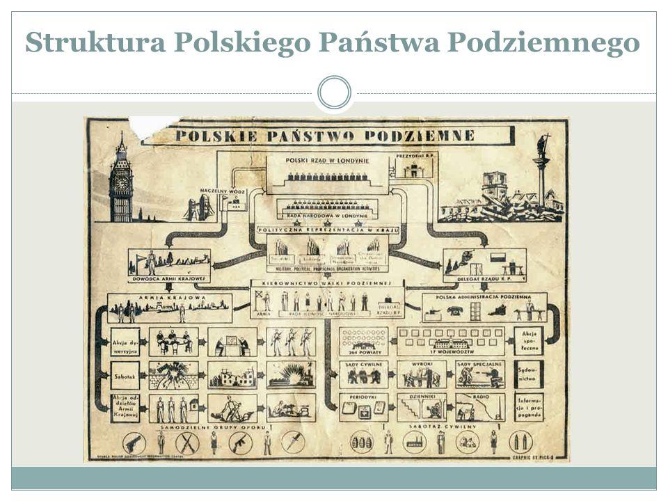 Struktura Polskiego Państwa Podziemnego