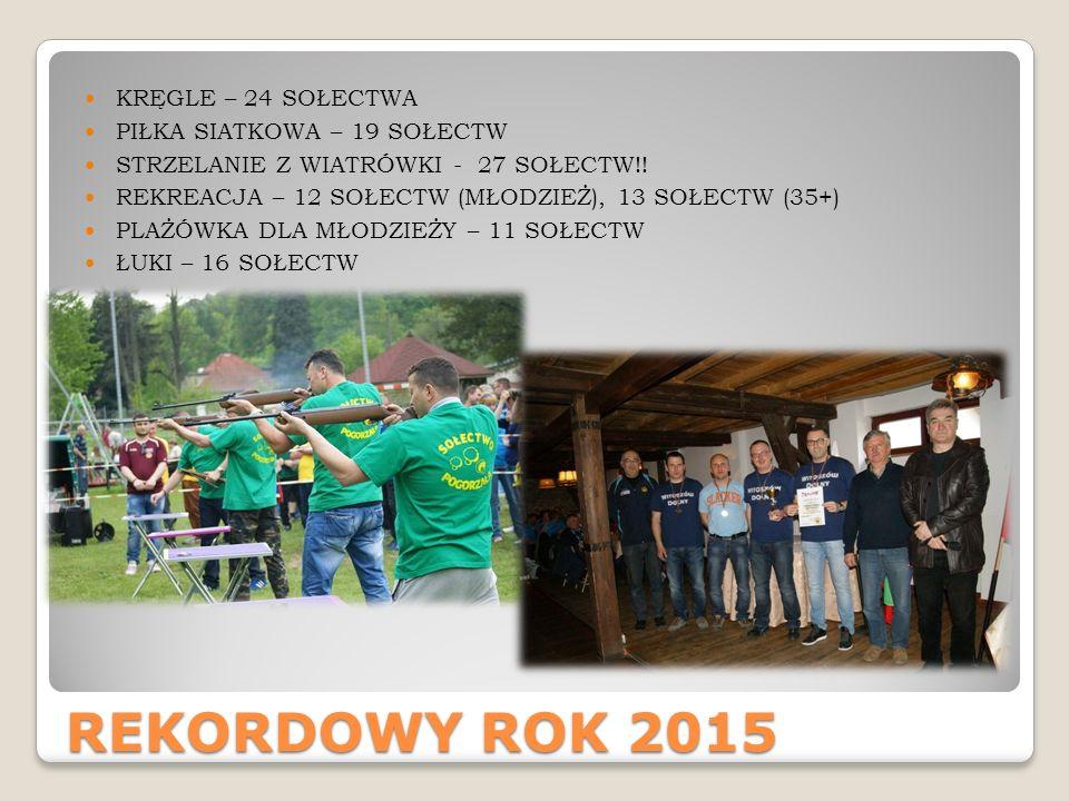 REKORDOWY ROK 2015 KRĘGLE – 24 SOŁECTWA PIŁKA SIATKOWA – 19 SOŁECTW STRZELANIE Z WIATRÓWKI - 27 SOŁECTW!.