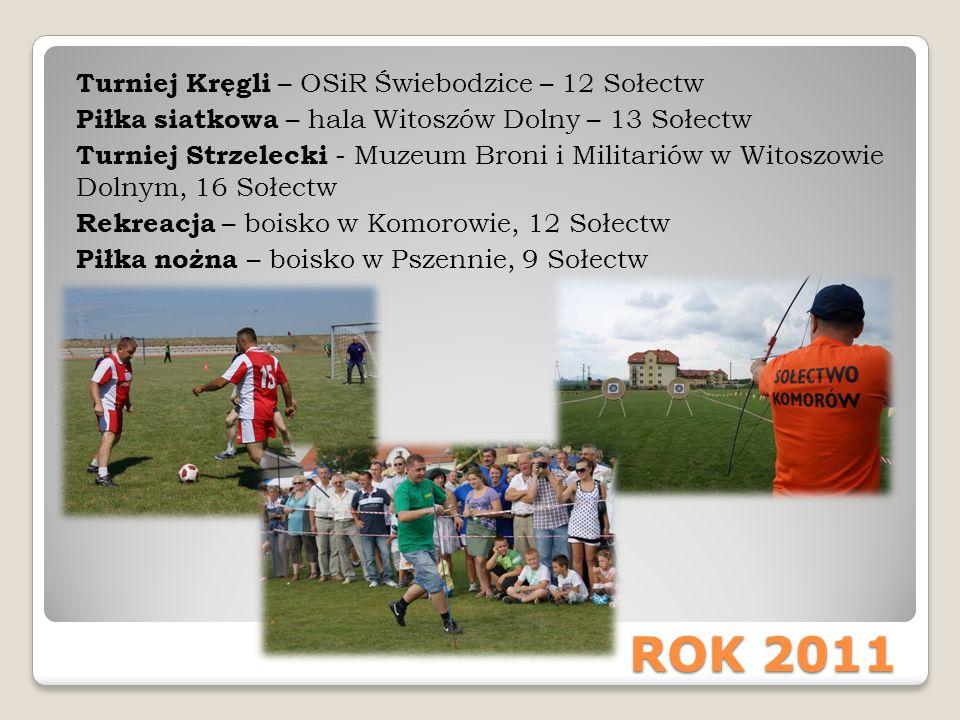 CIEKAWOSTKI: Sołectwo Wiśniowa trzykrotnie zwyciężało Turniej Sołectw.