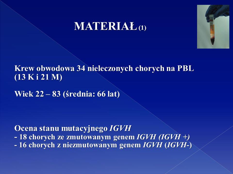 MATERIAŁ (1) Krew obwodowa 34 nieleczonych chorych na PBL (13 K i 21 M) Wiek 22 – 83 (średnia: 66 lat) Ocena stanu mutacyjnego IGVH - 18 chorych ze zmutowanym genem IGVH (IGVH +) - 16 chorych z niezmutowanym genem IGVH (IGVH-)