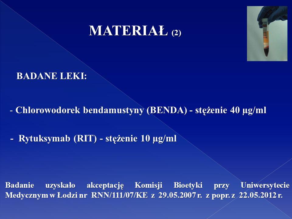 MATERIAŁ (2) BADANE LEKI: BADANE LEKI: - Chlorowodorek bendamustyny (BENDA) - stężenie 40 µg/ml - Chlorowodorek bendamustyny (BENDA) - stężenie 40 µg/ml - Rytuksymab (RIT) - stężenie 10 µg/ml - Rytuksymab (RIT) - stężenie 10 µg/ml Badanie uzyskało akceptację Komisji Bioetyki przy Uniwersytecie Medycznym w Łodzi nr RNN/111/07/KE z 29.05.2007 r.