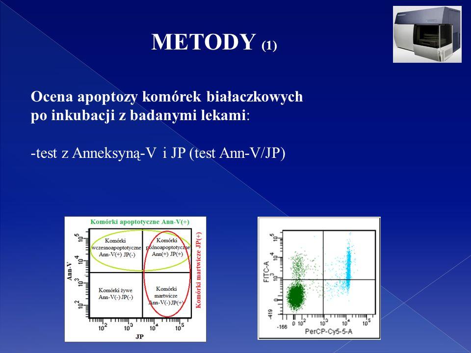 Ocena apoptozy komórek białaczkowych po inkubacji z badanymi lekami: -test z Anneksyną-V i JP (test Ann-V/JP) METODY (1)