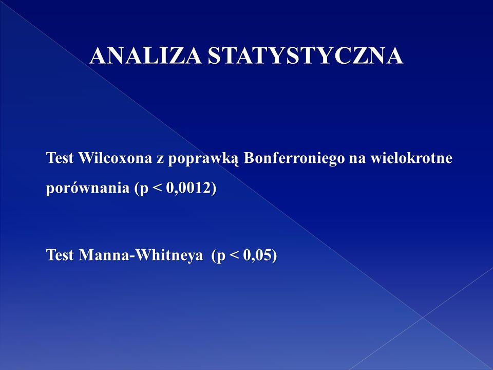 ANALIZA STATYSTYCZNA Test Wilcoxona z poprawką Bonferroniego na wielokrotne porównania (p < 0,0012) Test Manna-Whitneya (p < 0,05)