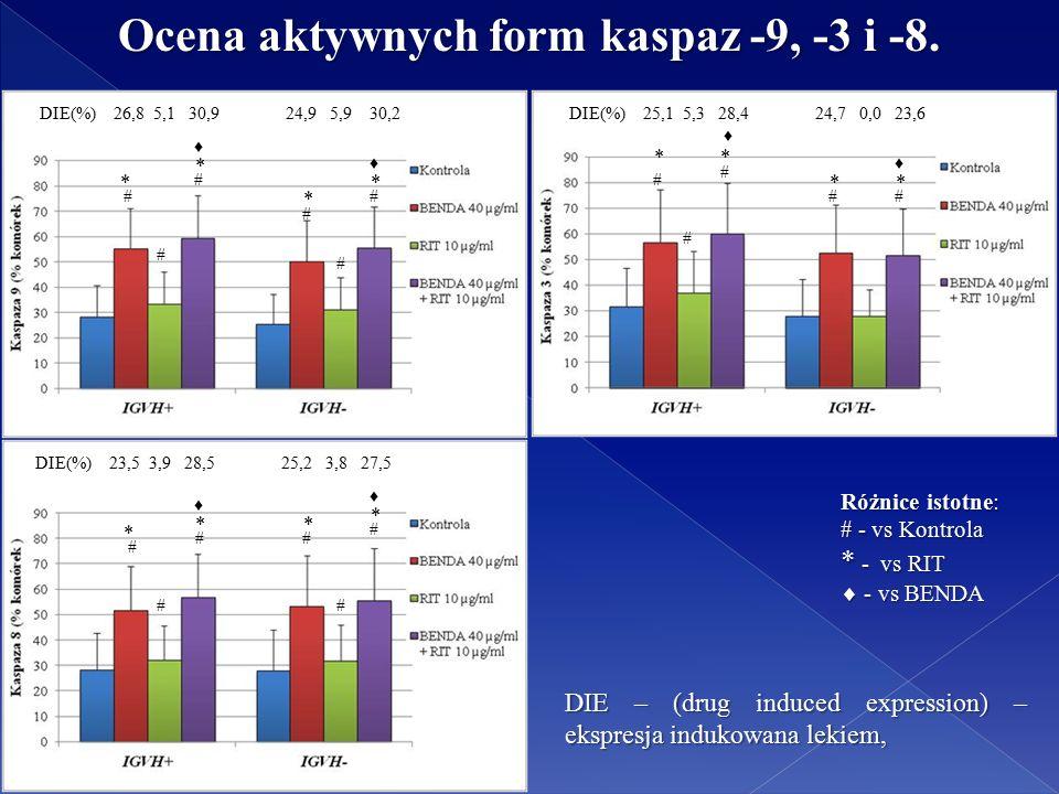 Ocena aktywnych form kaspaz -9, -3 i -8.