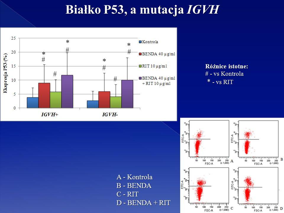 * # * * * # # # # # Różnice istotne: # - vs Kontrola * - vs RIT * - vs RIT Białko P53, a mutacja IGVH A - Kontrola B - BENDA C - RIT D - BENDA + RIT