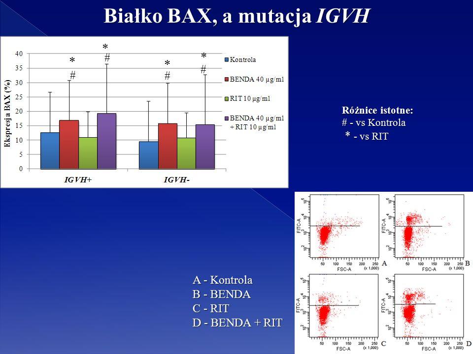 Różnice istotne: # - vs Kontrola * - vs RIT * - vs RIT # # # # * * * * Białko BAX, a mutacja IGVH A - Kontrola B - BENDA C - RIT D - BENDA + RIT