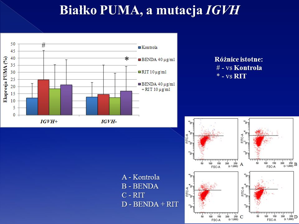Białko PUMA, a mutacja IGVH * # Różnice istotne: # - vs Kontrola # - vs Kontrola * - vs RIT * - vs RIT A - Kontrola B - BENDA C - RIT D - BENDA + RIT