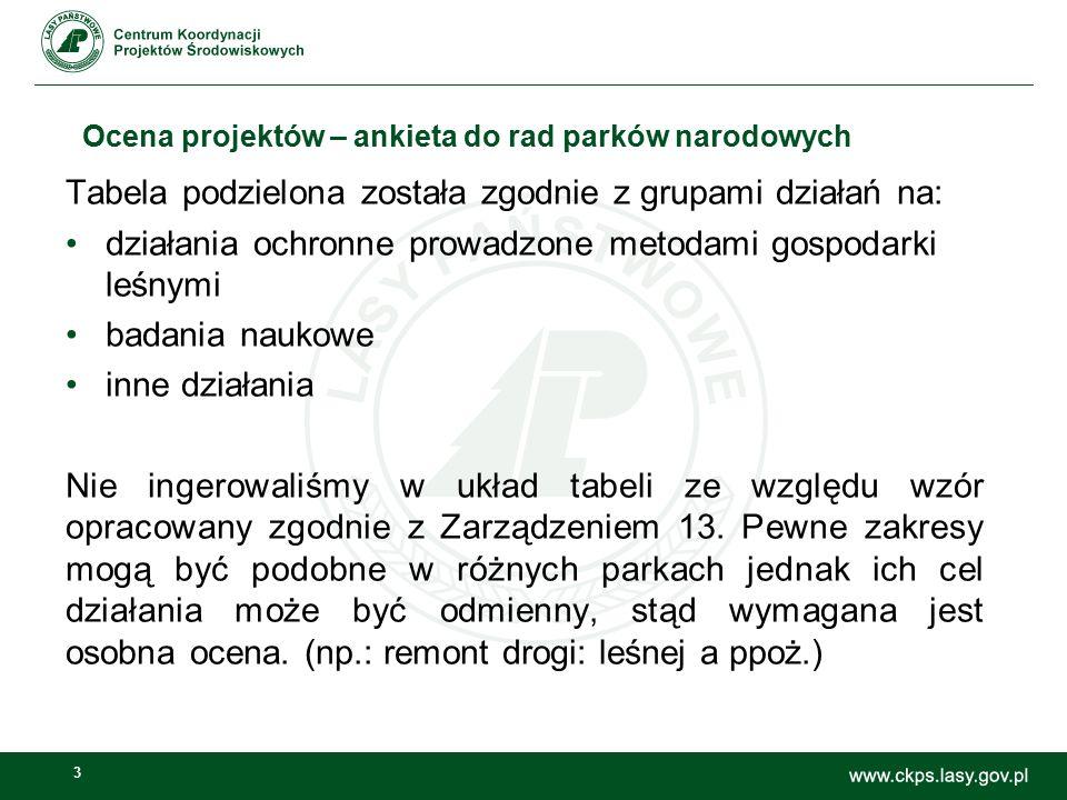 3 Ocena projektów – ankieta do rad parków narodowych Tabela podzielona została zgodnie z grupami działań na: działania ochronne prowadzone metodami go