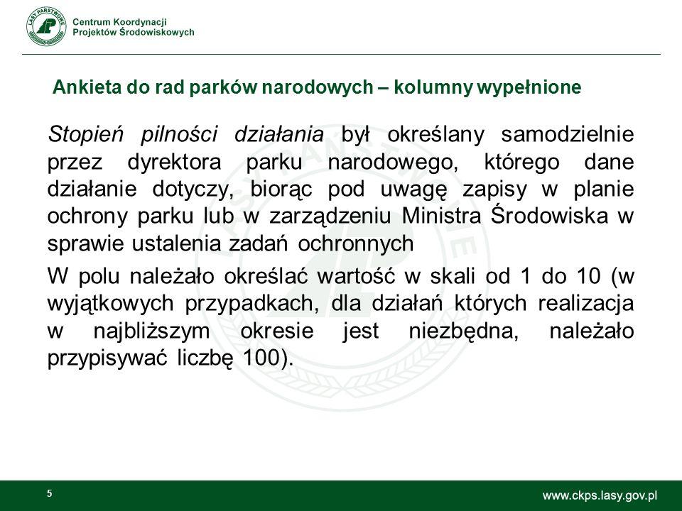 5 Ankieta do rad parków narodowych – kolumny wypełnione Stopień pilności działania był określany samodzielnie przez dyrektora parku narodowego, któreg