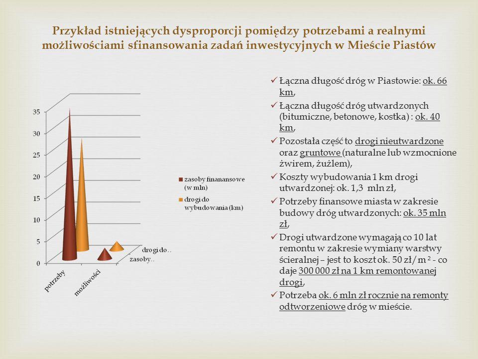 Przykład istniejących dysproporcji pomiędzy potrzebami a realnymi możliwościami sfinansowania zadań inwestycyjnych w Mieście Piastów Łączna długość dróg w Piastowie: ok.