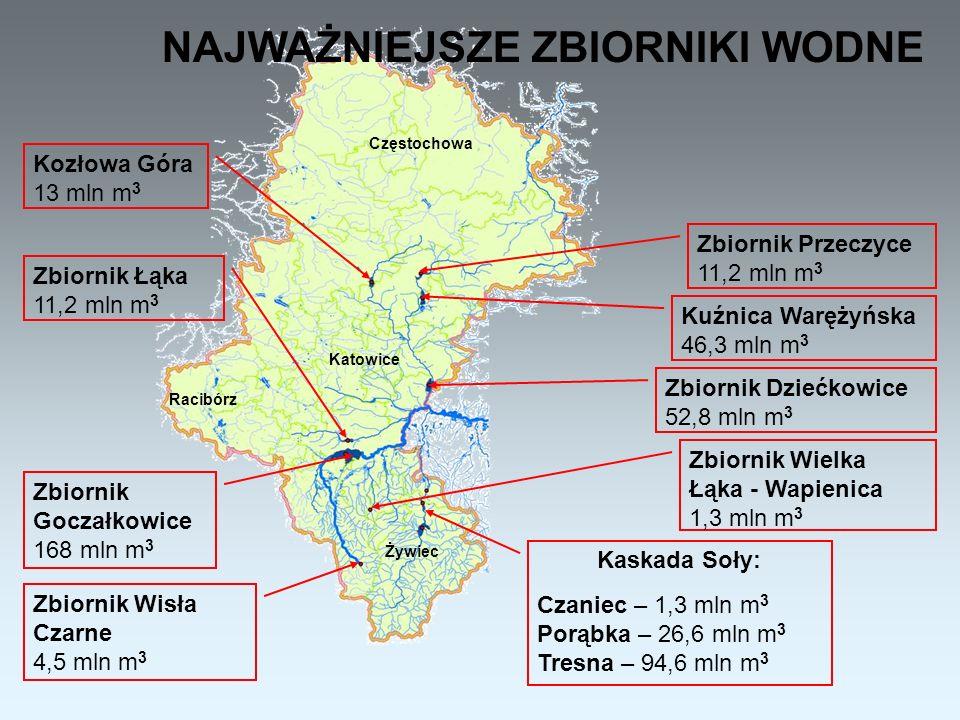 Zbiornik Przeczyce 11,2 mln m 3 Kozłowa Góra 13 mln m 3 Zbiornik Łąka 11,2 mln m 3 Zbiornik Dziećkowice 52,8 mln m 3 Kuźnica Warężyńska 46,3 mln m 3 Zbiornik Goczałkowice 168 mln m 3 Kaskada Soły: Czaniec – 1,3 mln m 3 Porąbka – 26,6 mln m 3 Tresna – 94,6 mln m 3 Zbiornik Wielka Łąka - Wapienica 1,3 mln m 3 Zbiornik Wisła Czarne 4,5 mln m 3 NAJWAŻNIEJSZE ZBIORNIKI WODNE Częstochowa Racibórz Katowice Żywiec