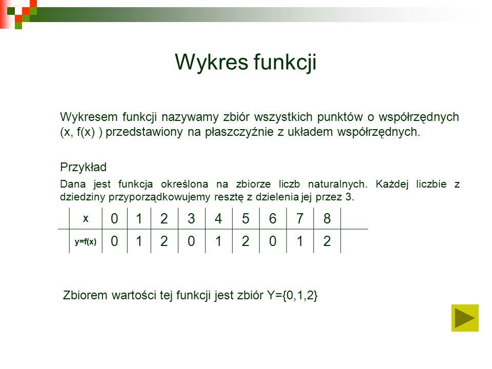 Wykres funkcji Wykresem funkcji nazywamy zbiór wszystkich punktów o współrzędnych (x, f(x) ) przedstawiony na płaszczyźnie z układem współrzędnych.