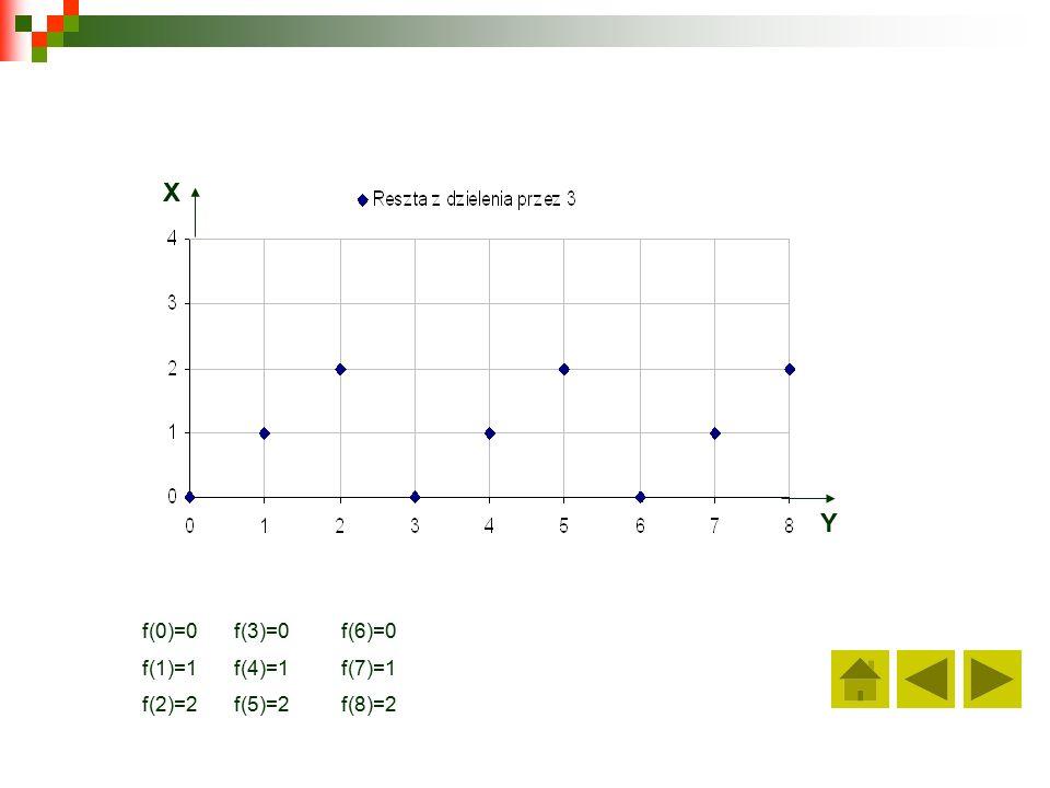 X Y f(0)=0 f(1)=1 f(2)=2 f(3)=0 f(4)=1 f(5)=2 f(6)=0 f(7)=1 f(8)=2
