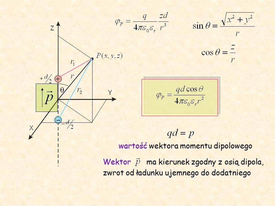  wartość wektora momentu dipolowego Wektor ma kierunek zgodny z osią dipola, zwrot od ładunku ujemnego do dodatniego