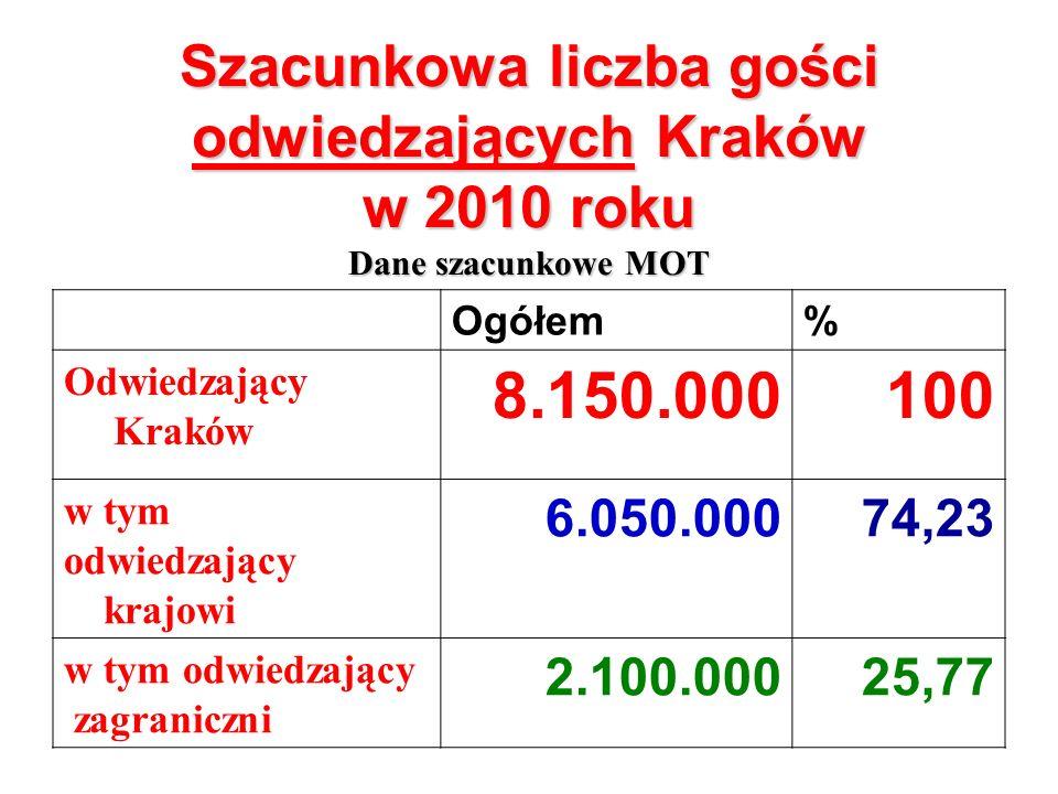 Szacunkowa liczba gości odwiedzających Kraków w 2010 roku Dane szacunkowe MOT Ogółem% Odwiedzający Kraków 8.150.000100 w tym odwiedzający krajowi 6.050.00074,23 w tym odwiedzający zagraniczni 2.100.00025,77