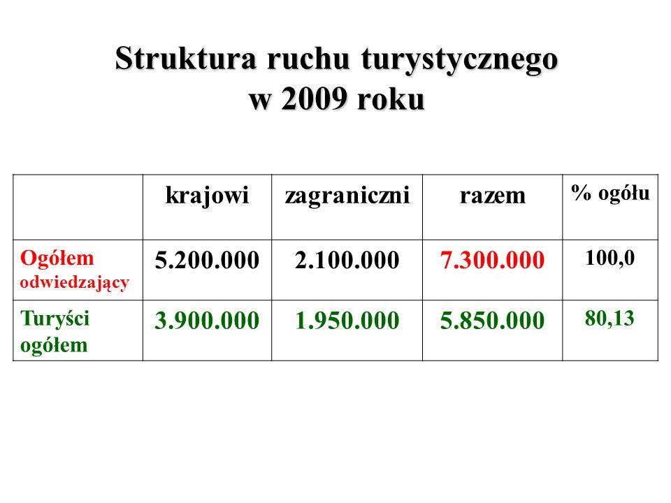 Struktura ruchu turystycznego w 2009 roku krajowizagranicznirazem % ogółu Ogółem odwiedzający 5.200.0002.100.0007.300.000 100,0 Turyści ogółem 3.900.0001.950.0005.850.000 80,13