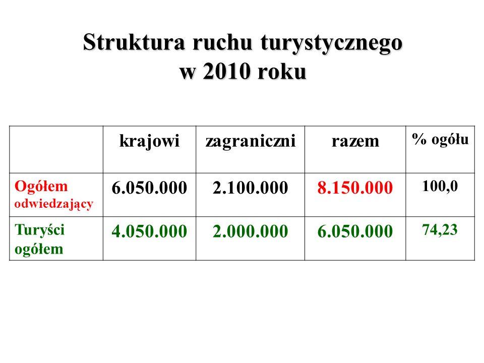 Struktura ruchu turystycznego w 2010 roku krajowizagranicznirazem % ogółu Ogółem odwiedzający 6.050.0002.100.0008.150.000 100,0 Turyści ogółem 4.050.0002.000.0006.050.000 74,23