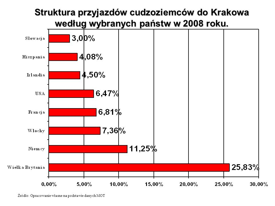 Struktura przyjazdów cudzoziemców do Krakowa według wybranych państw w 2008 roku. Źródło: Opracowanie własne na podstawie danych MOT