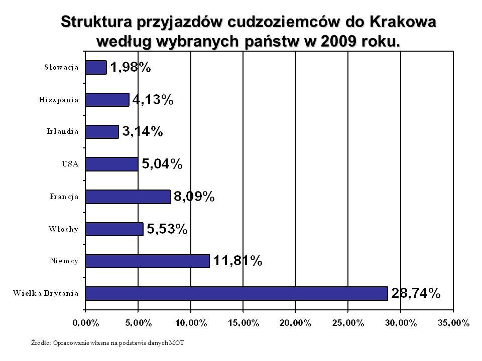 Struktura przyjazdów cudzoziemców do Krakowa według wybranych państw w 2009 roku.