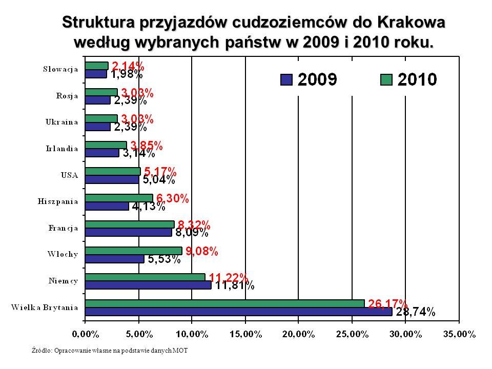 Struktura przyjazdów cudzoziemców do Krakowa według wybranych państw w 2009 i 2010 roku. Źródło: Opracowanie własne na podstawie danych MOT