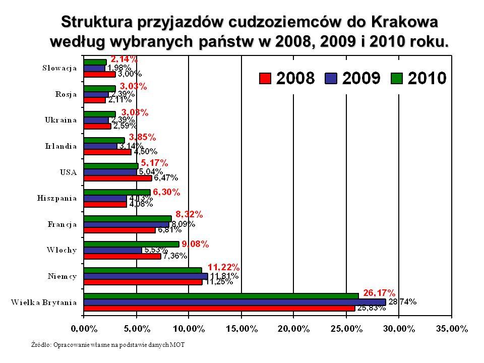 Struktura przyjazdów cudzoziemców do Krakowa według wybranych państw w 2008, 2009 i 2010 roku. Źródło: Opracowanie własne na podstawie danych MOT
