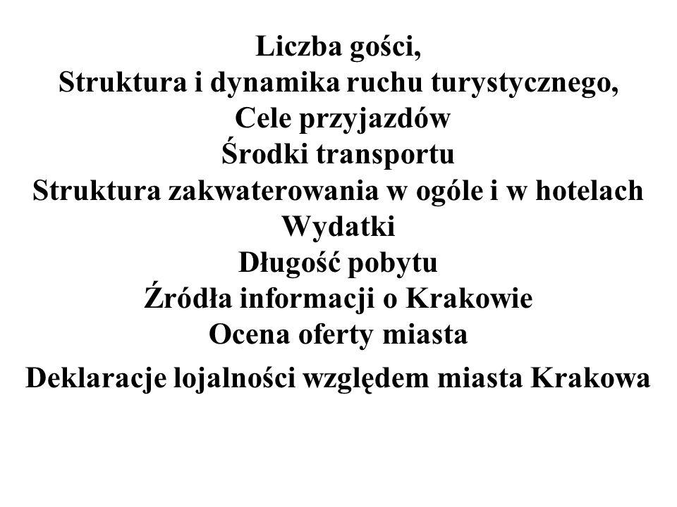 Szacunkowa liczba gości odwiedzających Kraków w 2003 roku Dane szacunkowe MOT Ogółem% Odwiedzający Kraków 5.500.000100 w tym odwiedzający krajowi 4.800.00087,3 w tym odwiedzający zagraniczni 700.00012,7