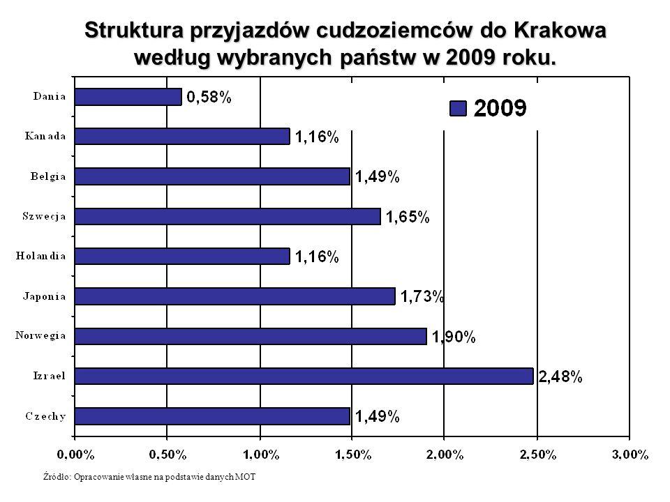 Struktura przyjazdów cudzoziemców do Krakowa według wybranych państw w 2009 roku. Źródło: Opracowanie własne na podstawie danych MOT