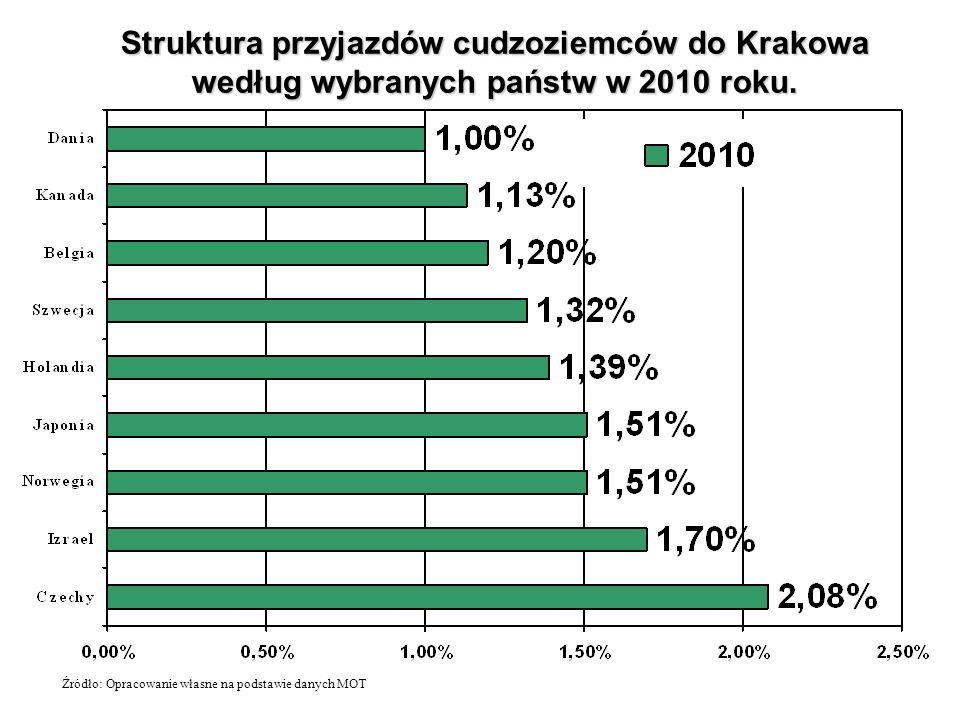 Struktura przyjazdów cudzoziemców do Krakowa według wybranych państw w 2010 roku. Źródło: Opracowanie własne na podstawie danych MOT
