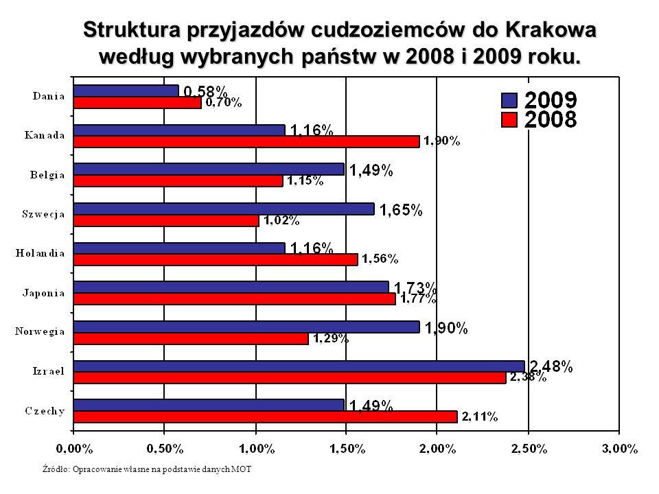Struktura przyjazdów cudzoziemców do Krakowa według wybranych państw w 2008 i 2009 roku. Źródło: Opracowanie własne na podstawie danych MOT