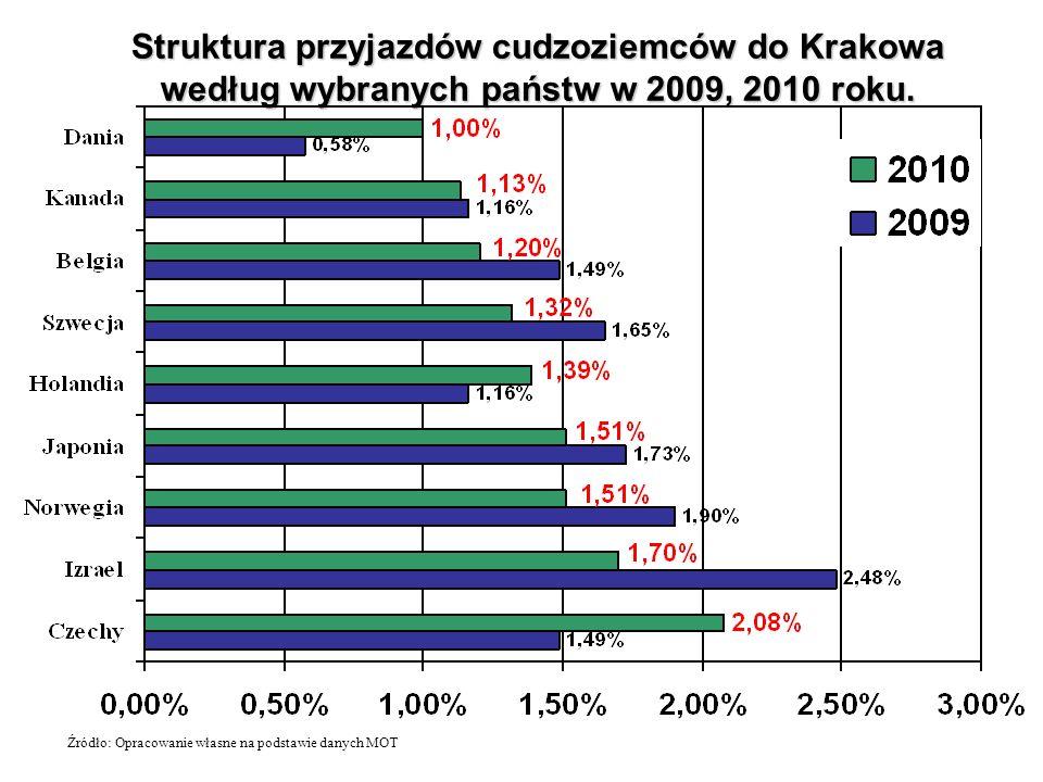 Struktura przyjazdów cudzoziemców do Krakowa według wybranych państw w 2009, 2010 roku. Źródło: Opracowanie własne na podstawie danych MOT