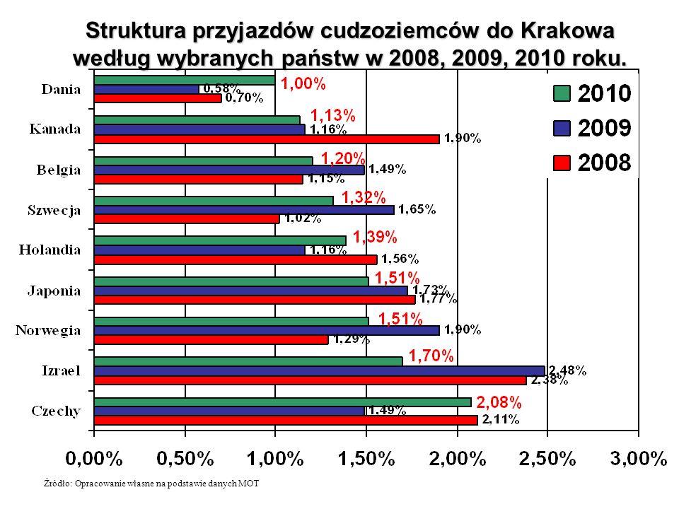 Struktura przyjazdów cudzoziemców do Krakowa według wybranych państw w 2008, 2009, 2010 roku. Źródło: Opracowanie własne na podstawie danych MOT