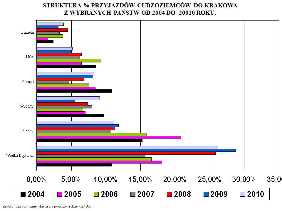 STRUKTURA % PRZYJAZDÓW CUDZOZIEMCÓW DO KRAKOWA Z WYBRANYCH PAŃSTW OD 2004 DO 20010 ROKU Z WYBRANYCH PAŃSTW OD 2004 DO 20010 ROKU. Źródło: Opracowanie