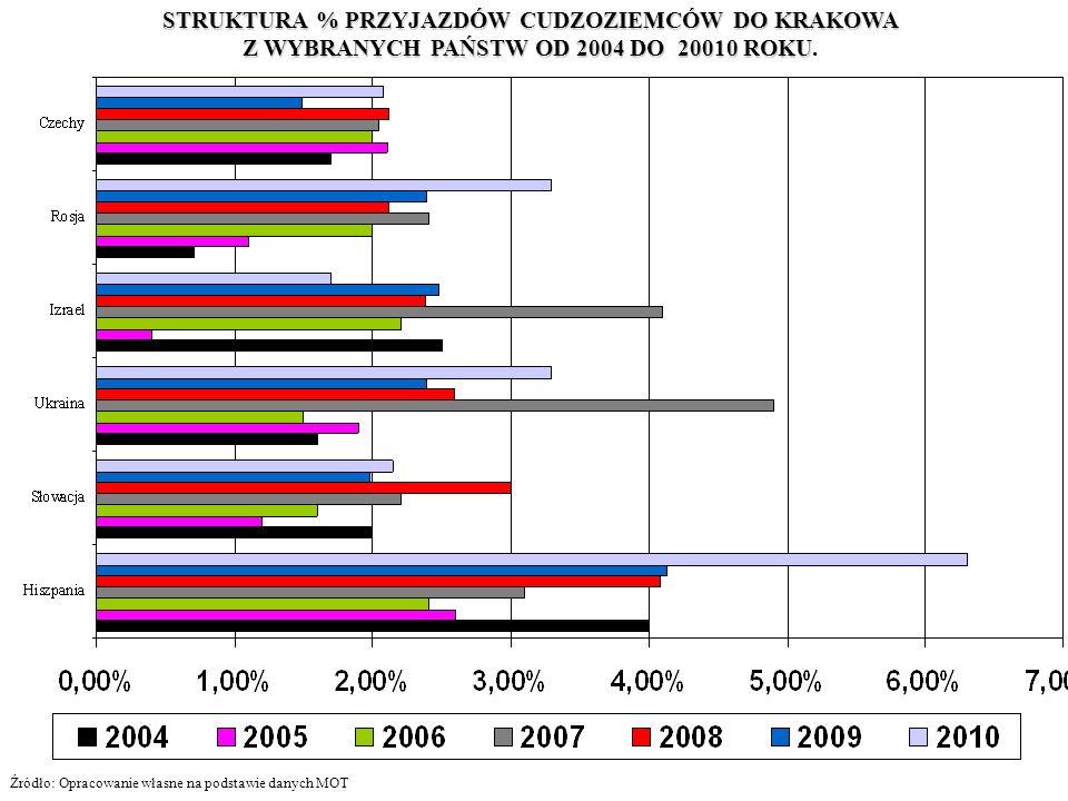 STRUKTURA % PRZYJAZDÓW CUDZOZIEMCÓW DO KRAKOWA Z WYBRANYCH PAŃSTW OD 2004 DO 20010 ROKU Z WYBRANYCH PAŃSTW OD 2004 DO 20010 ROKU.