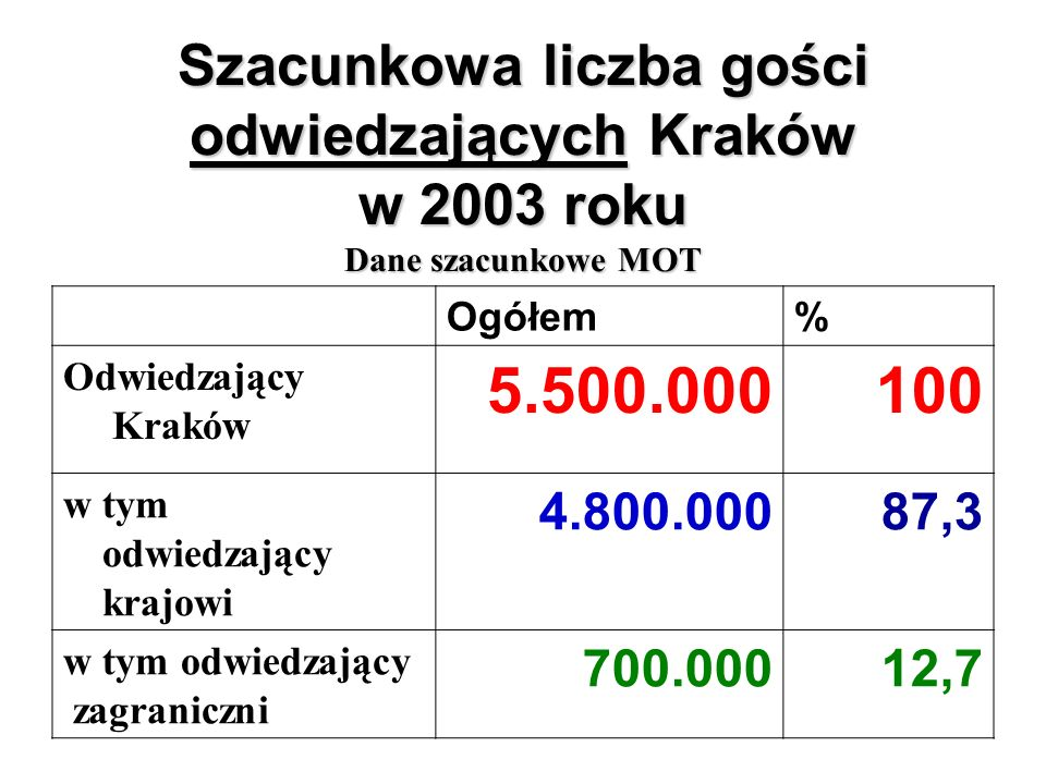 Szacunkowa liczba gości odwiedzających Kraków w 2003 roku Dane szacunkowe MOT Ogółem% Odwiedzający Kraków 5.500.000100 w tym odwiedzający krajowi 4.80