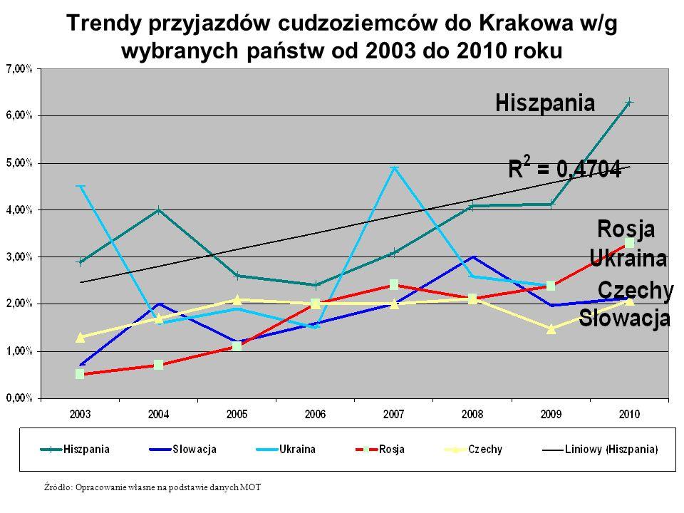 Trendy przyjazdów cudzoziemców do Krakowa w/g wybranych państw od 2003 do 2010 roku Źródło: Opracowanie własne na podstawie danych MOT