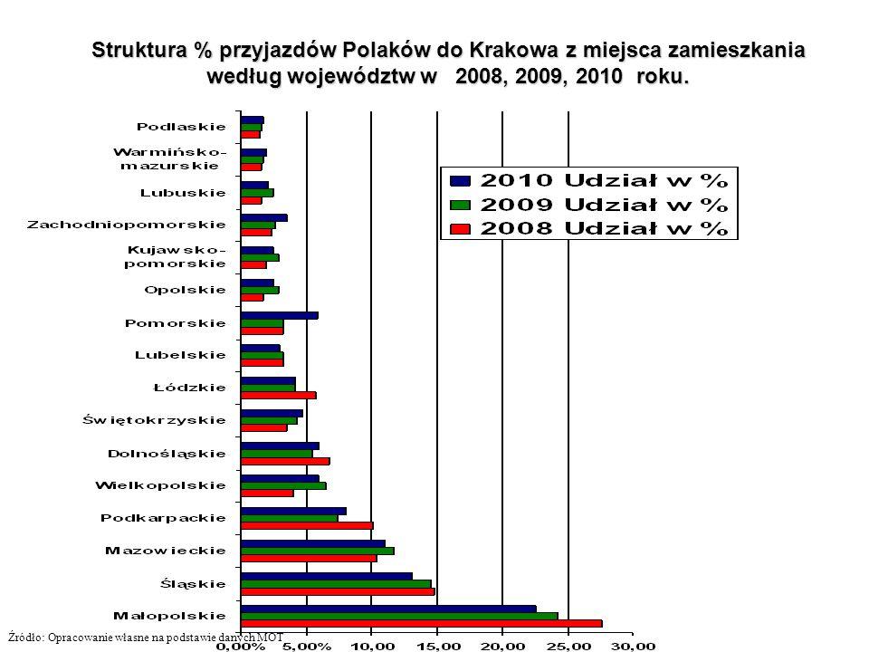 Struktura % przyjazdów Polaków do Krakowa z miejsca zamieszkania według województw w 2008, 2009, 2010 roku.