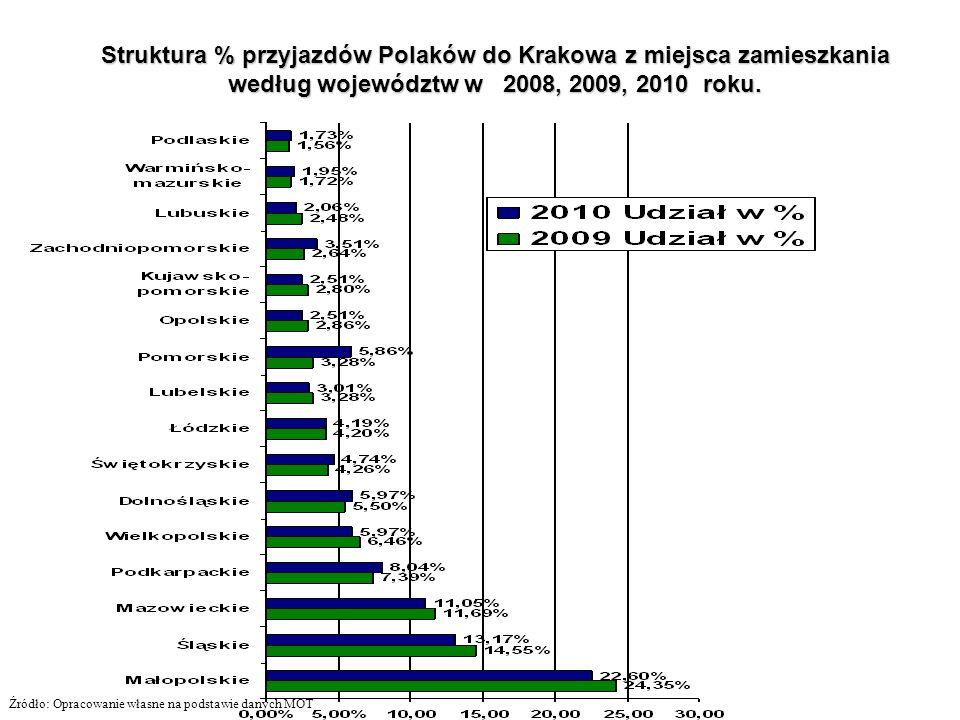 Struktura % przyjazdów Polaków do Krakowa z miejsca zamieszkania według województw w 2008, 2009, 2010 roku. Źródło: Opracowanie własne na podstawie da