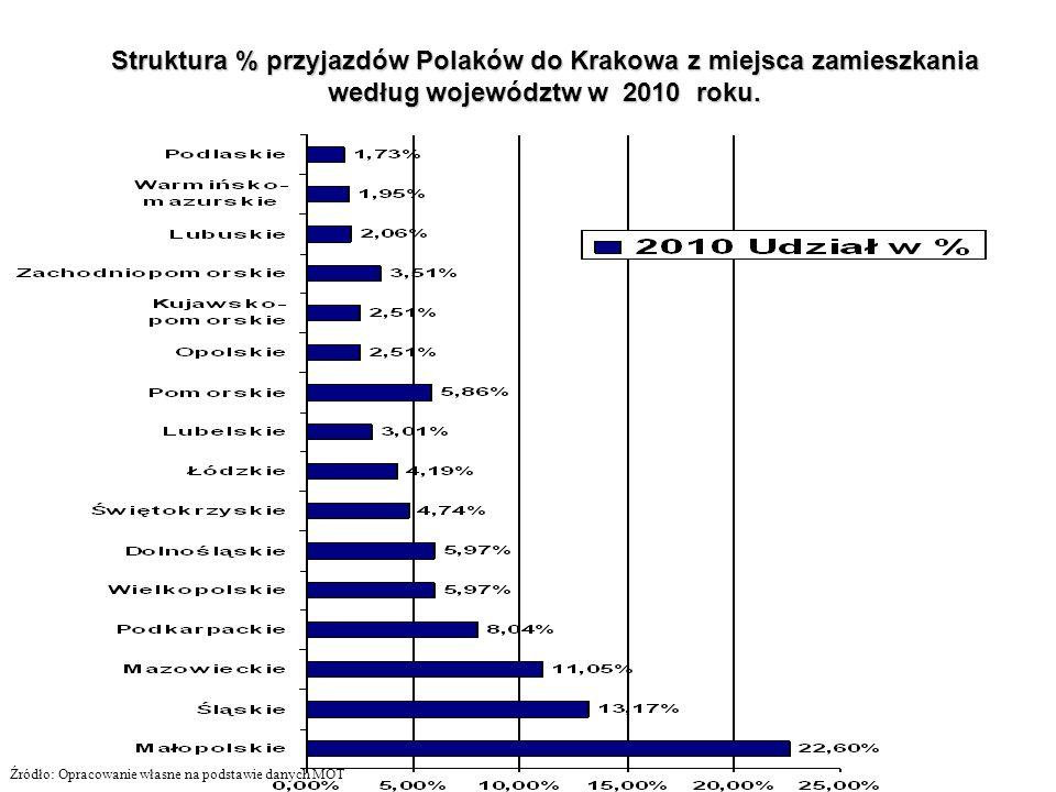 Struktura % przyjazdów Polaków do Krakowa z miejsca zamieszkania według województw w 2010 roku. Źródło: Opracowanie własne na podstawie danych MOT