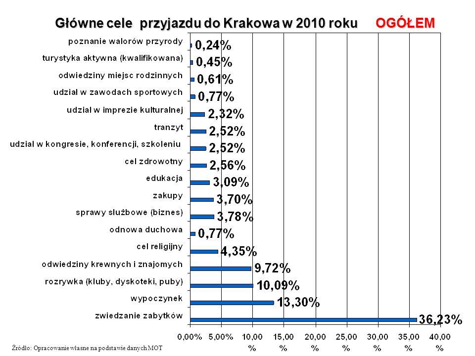 Główne cele przyjazdu do Krakowa w 2010 roku OGÓŁEM Źródło: Opracowanie własne na podstawie danych MOT