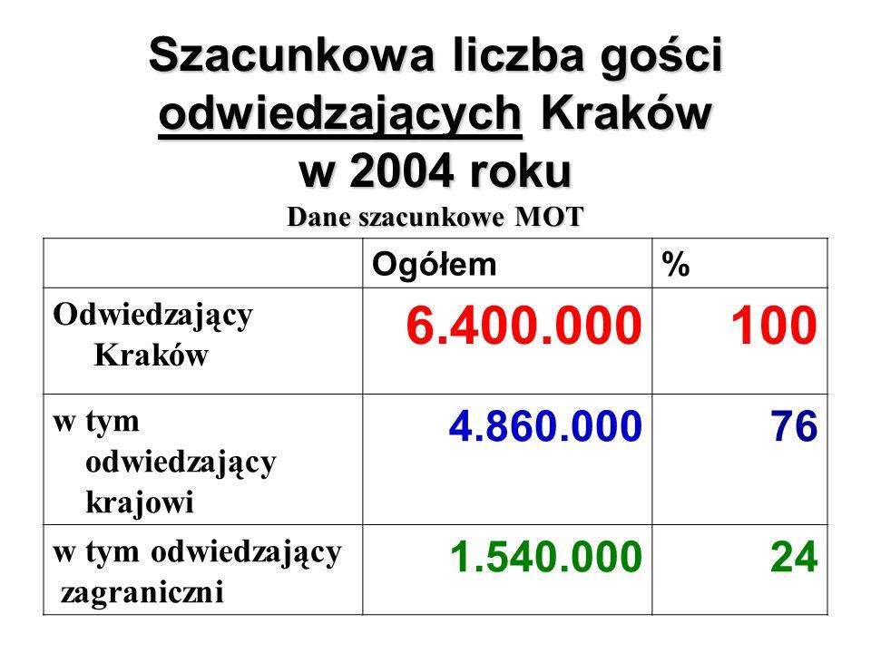 Szacunkowa liczba gości odwiedzających Kraków w 2004 roku Dane szacunkowe MOT Ogółem% Odwiedzający Kraków 6.400.000100 w tym odwiedzający krajowi 4.860.00076 w tym odwiedzający zagraniczni 1.540.00024