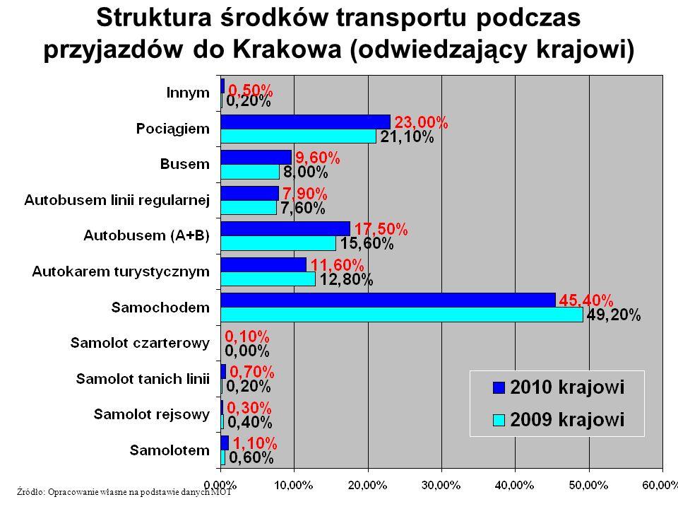 Struktura środków transportu podczas przyjazdów do Krakowa (odwiedzający krajowi) Źródło: Opracowanie własne na podstawie danych MOT