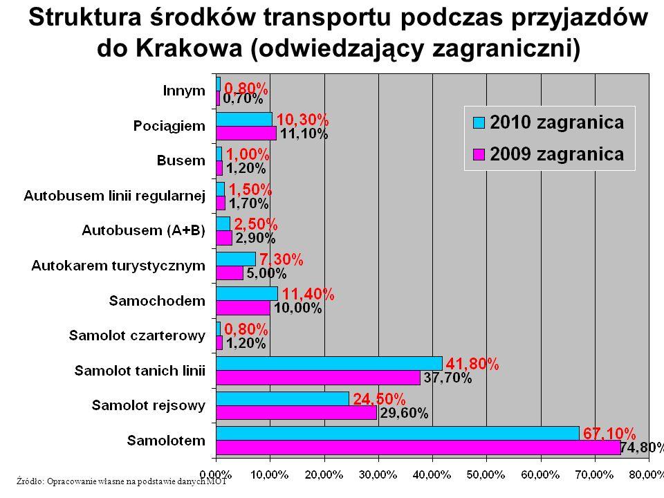 Struktura środków transportu podczas przyjazdów do Krakowa (odwiedzający zagraniczni) Źródło: Opracowanie własne na podstawie danych MOT