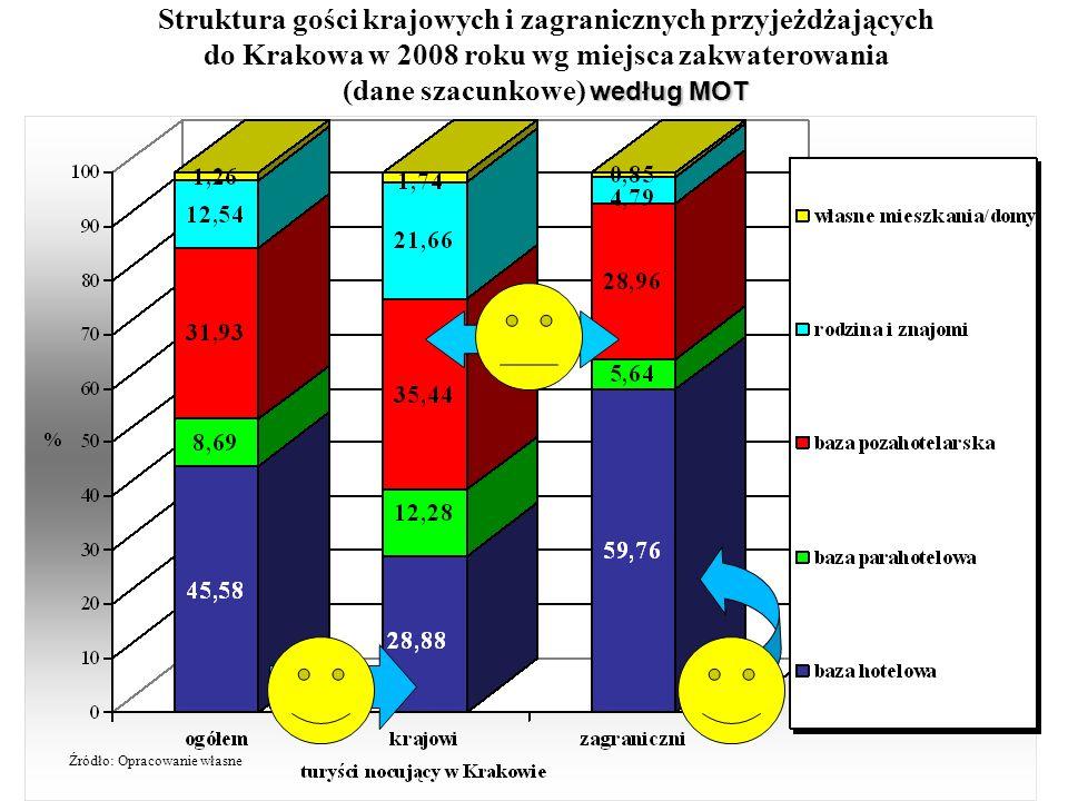 Struktura gości krajowych i zagranicznych przyjeżdżających do Krakowa w 2008 roku wg miejsca zakwaterowania według MOT (dane szacunkowe) według MOT Źr