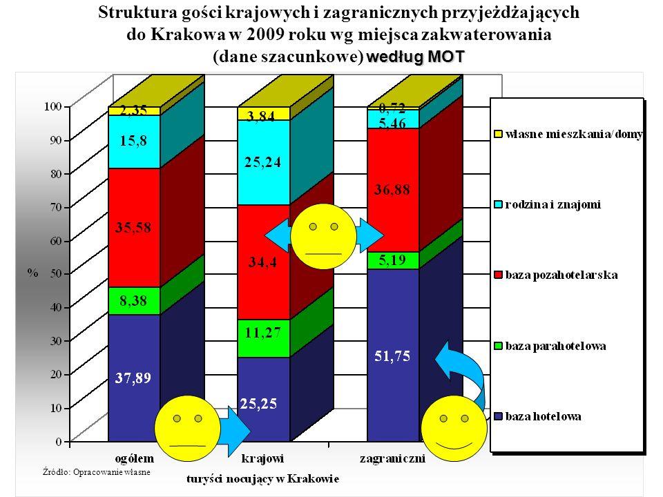 Struktura gości krajowych i zagranicznych przyjeżdżających do Krakowa w 2009 roku wg miejsca zakwaterowania według MOT (dane szacunkowe) według MOT Źr