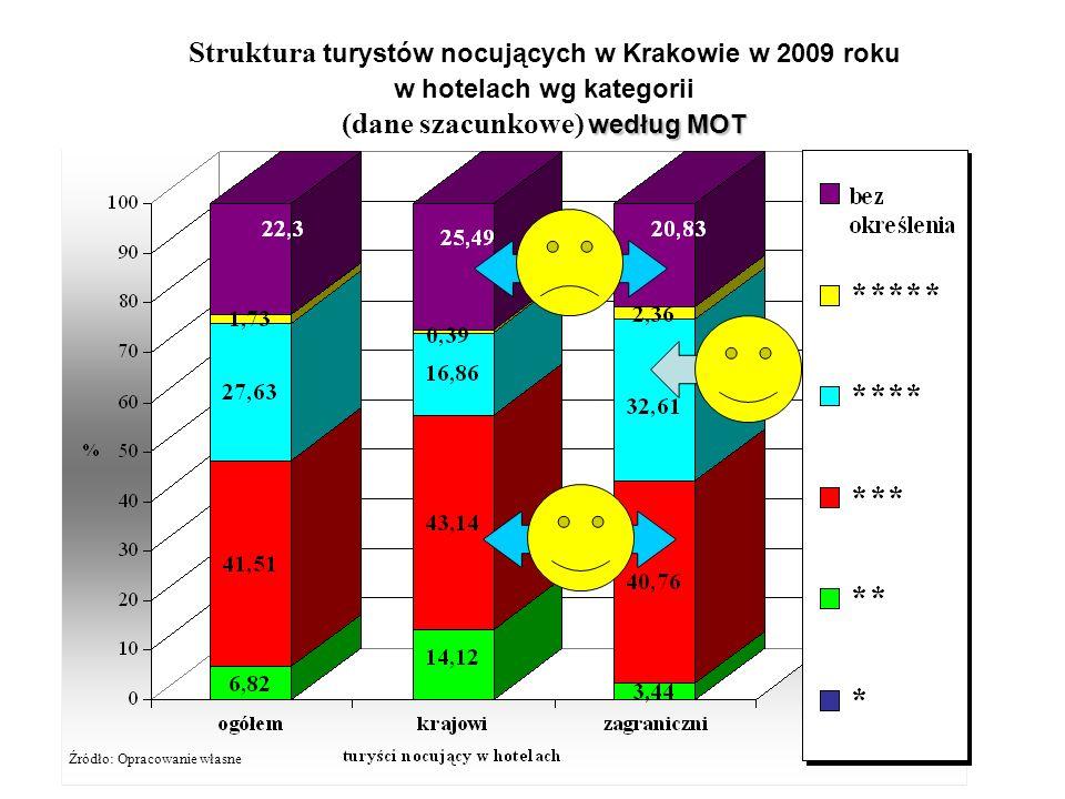 Struktura turystów nocujących w Krakowie w 2009 roku w hotelach wg kategorii według MOT (dane szacunkowe) według MOT Źródło: Opracowanie własne
