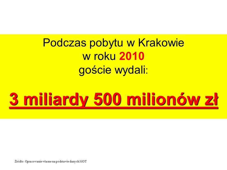 Podczas pobytu w Krakowie w roku 2010 goście wydali : 3 miliardy 500 milionów zł Źródło: Opracowanie własne na podstawie danych MOT